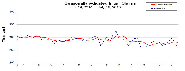 Lowest Initial Jobless Claims Since November, 1973