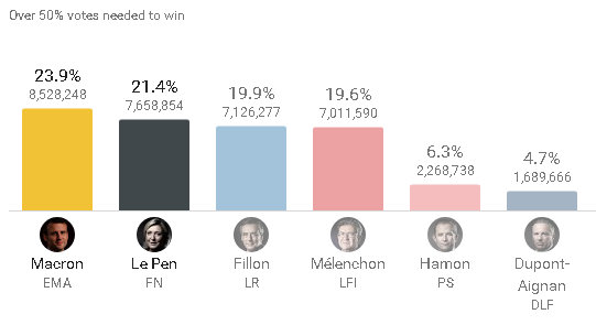 Marine Le Pen vs Emmanuel Macron In French Runoff Election On May 7th