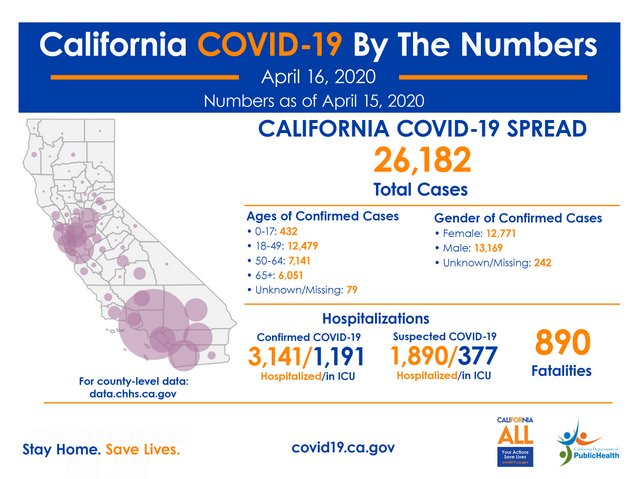 State Officials Announce Latest COVID-19 Facts for April 16th!  25.182 Infected, 890 Deaths