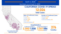 The Latest COVID-19 Numbers for State of California 12,026 Cases, 276 Deaths