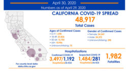 State Officials Announce Latest COVID-19 Facts for April 30th!  48,917 Infected, 1,982 Deaths