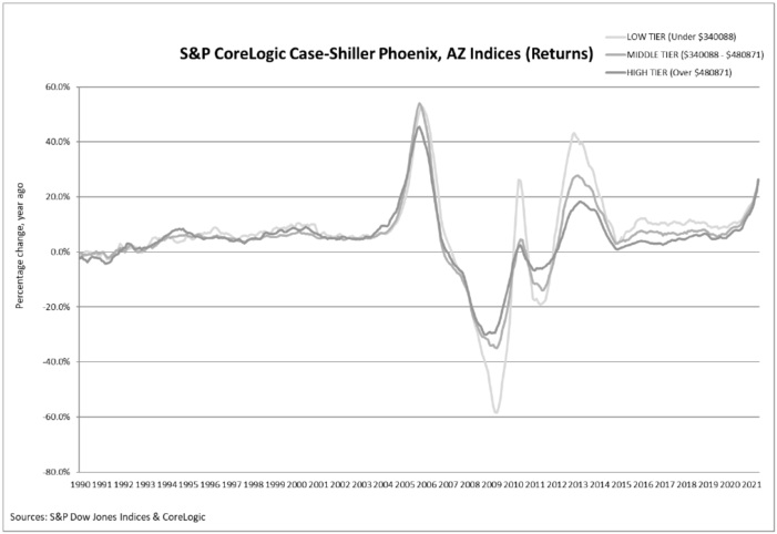 S&P CoreLogic Case-Shiller Index Reports Record High Annual Home Price Gain Of 16.6% In May